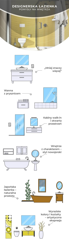 grafika ze schematem projektowania designerskiej łazienki od KOŁO
