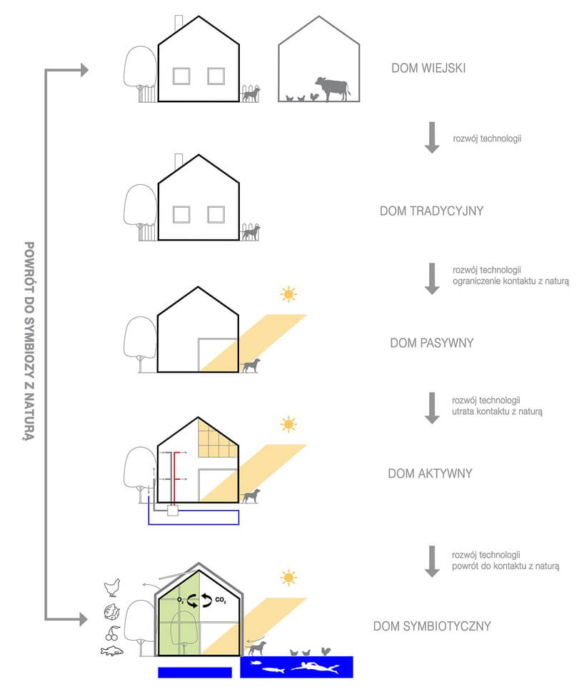 pionowy schemat ewolucji domu wzgodzie naturą