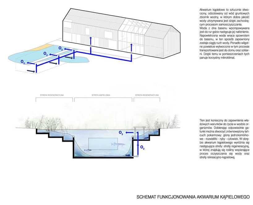 schemat obiegu wody domu symbiotycznego od bxbstudio