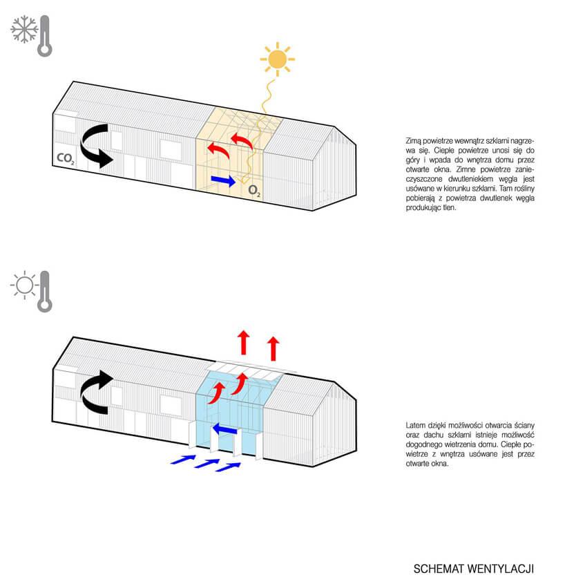 schemat obiegu powietrza domu symbiotycznego od bxbstudio