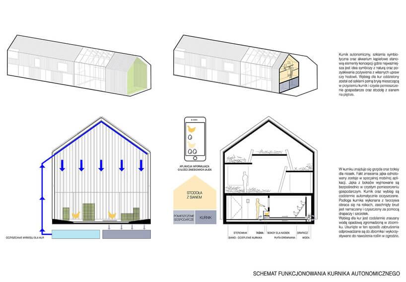 schemat funkcjonowania kurnika autonomicznego domu symbiotycznego od bxbstudio