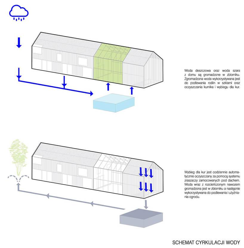 schemat obiegu wody wewnątrz domu symbiotycznego od bxbstudio