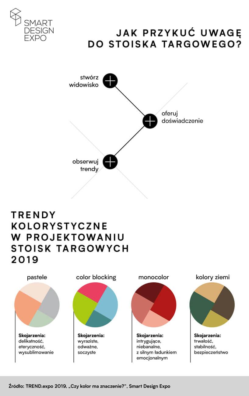diagram trendów kolorystycznych