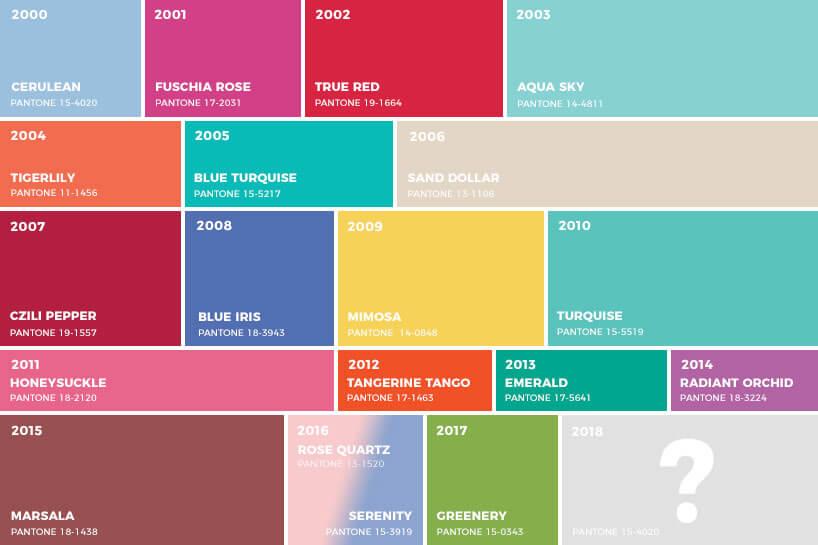 kolory roku wg pantone od