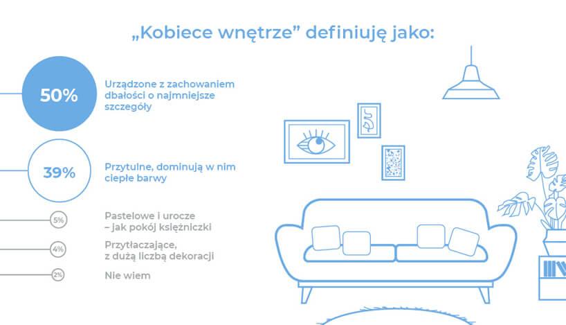biało-niebieska grafika zwykresem 4 zraportu Homebook Płeć wnętrza