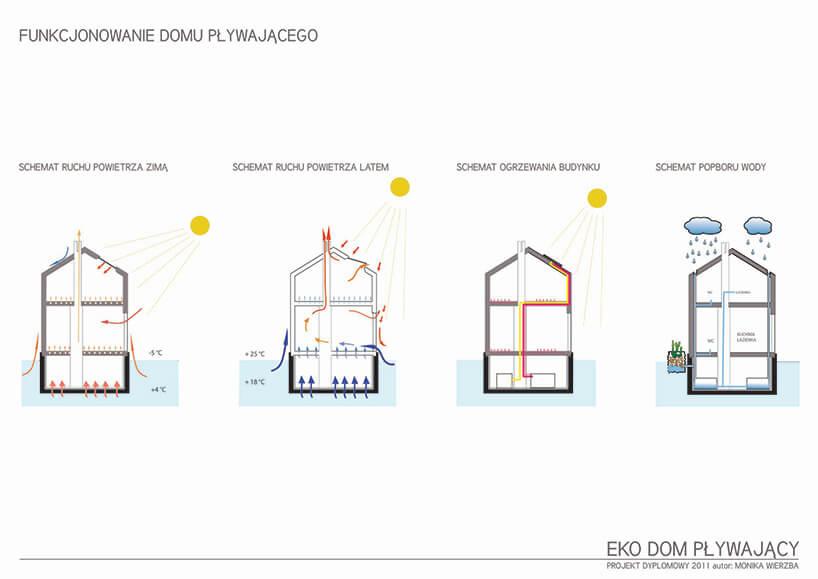 schemat rozchodzenia się ciepła wpływający domu wizualizacja aranżacji pływającego domu Moniki Wierzby