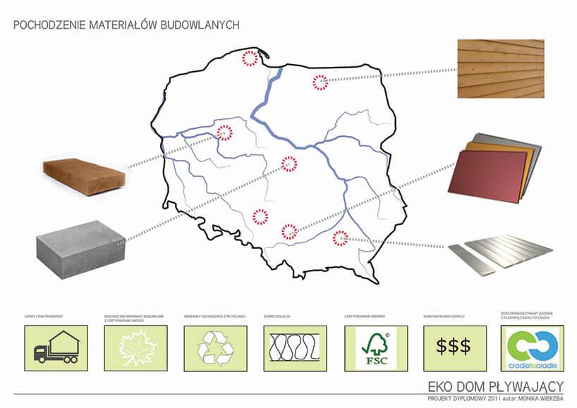 schemat pochodzenia materiałów do budowy pływającego domu wizualizacja aranżacji pływającego domu Moniki Wierzby