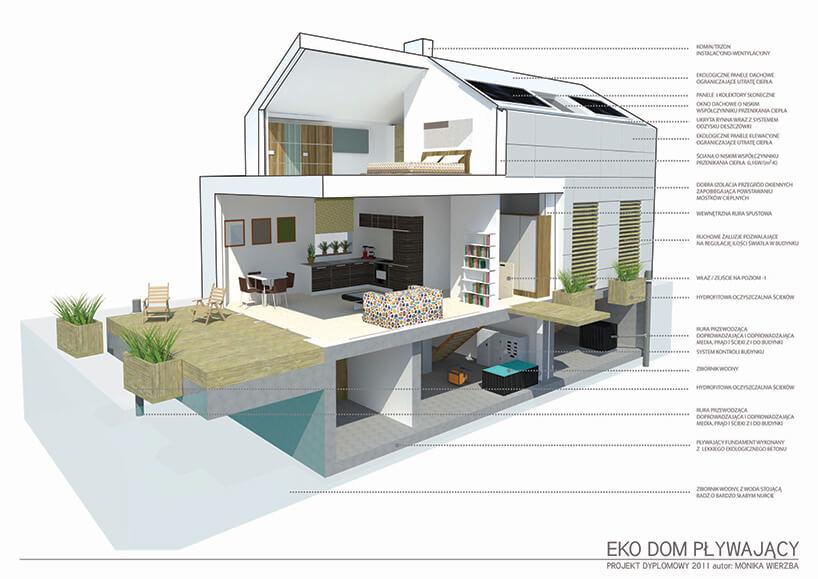 wizualizacja aranżacji pływającego domu Moniki Wierzby