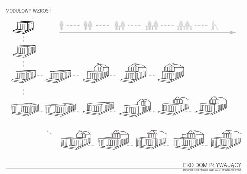 schemat etapów montażu pływających domów Moniki Wierzby
