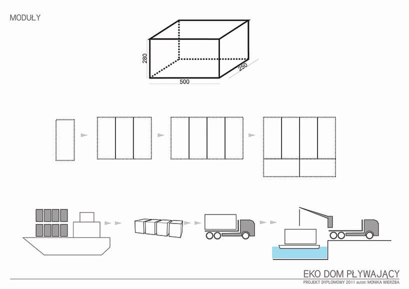 schemat transportu pływającego domu Moniki Wierzby