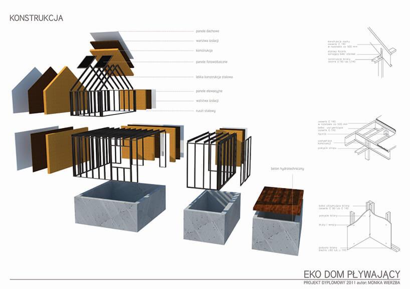 schemat elementów zktórych zbudowane są pływające domy Moniki Wierzby