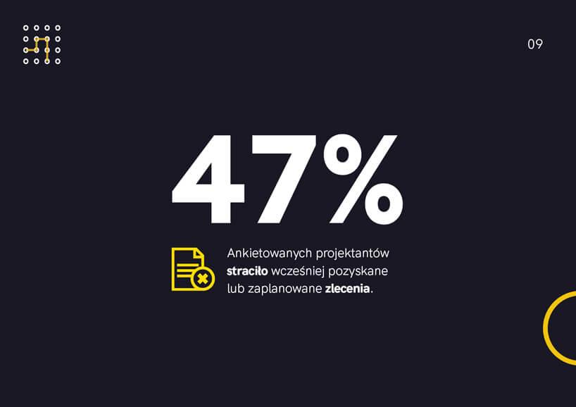 raport Architekci wczasach kryzysu od HSH PR 47% straciło wcześniej pozyskane lub zaplanowane zlecenia