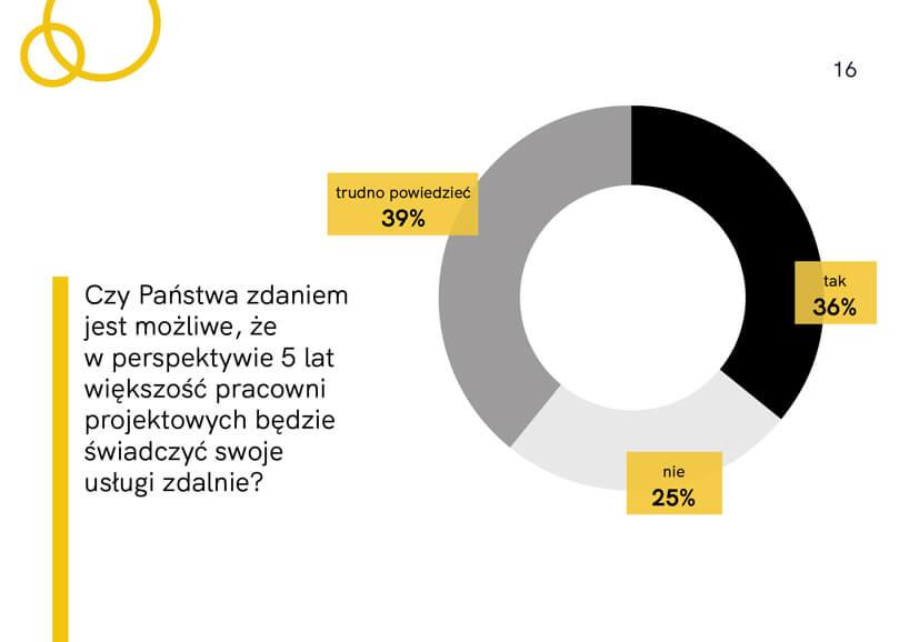 wykres zraportu Architekci wczasie kryzysu 2020 od HSH PR Czy wperspektywie 5 lat większość pracowni projektowych przetrwa