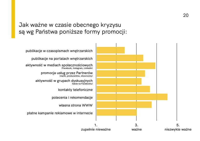 wykres zraportu Architekci wczasie kryzysu 2020 od HSH PR Jak ważne wczasie obecnego kryzysu są poniższe formy promocji