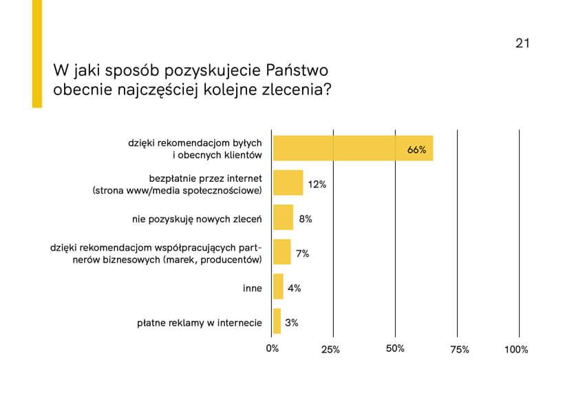 wykres zraportu Architekci wczasie kryzysu 2020 od HSH PR Wjaki sposób pozyskujecie obecnie najczęściej kolejne zlecenia