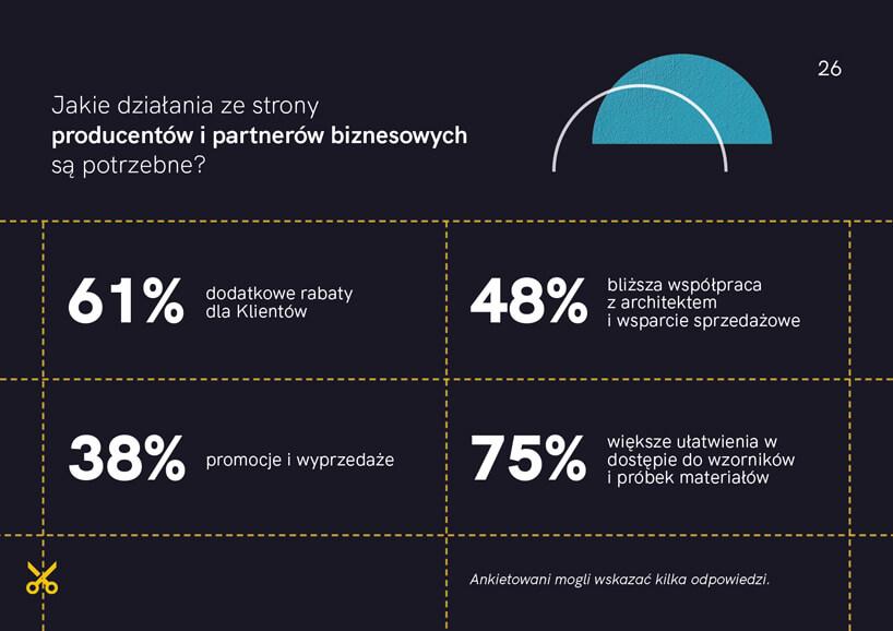 wykres zraportu Architekci wczasie kryzysu 2020 od HSH PR Jakie działania ze strony producentów ipartnerów biznesowych są potrzebne