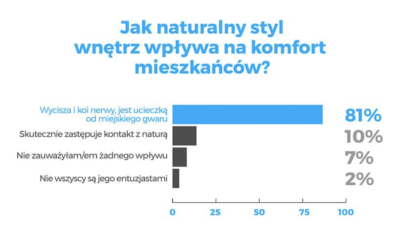 duża biała plansza statystyczna homebook Jak naturalny styl wnętrz wpływa na komfort mieszkańców