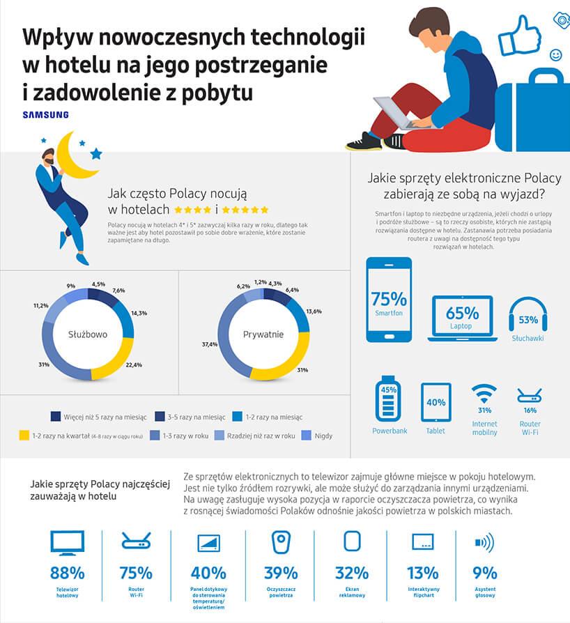 infografika nr 1 zraportu Samsung Polska Nowoczesne technologie whotelach 2019