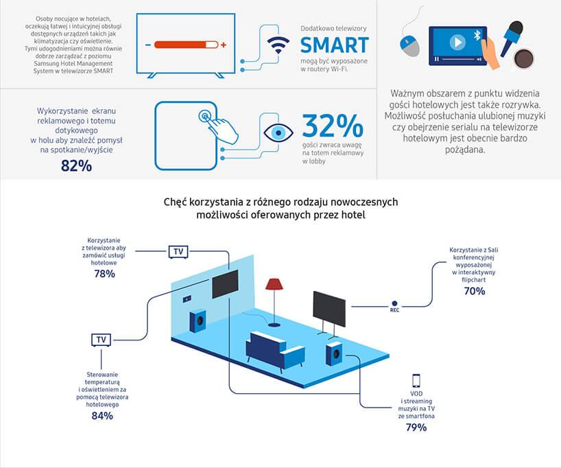 infografika nr 2 zraportu Samsung Polska Nowoczesne technologie whotelach 2019