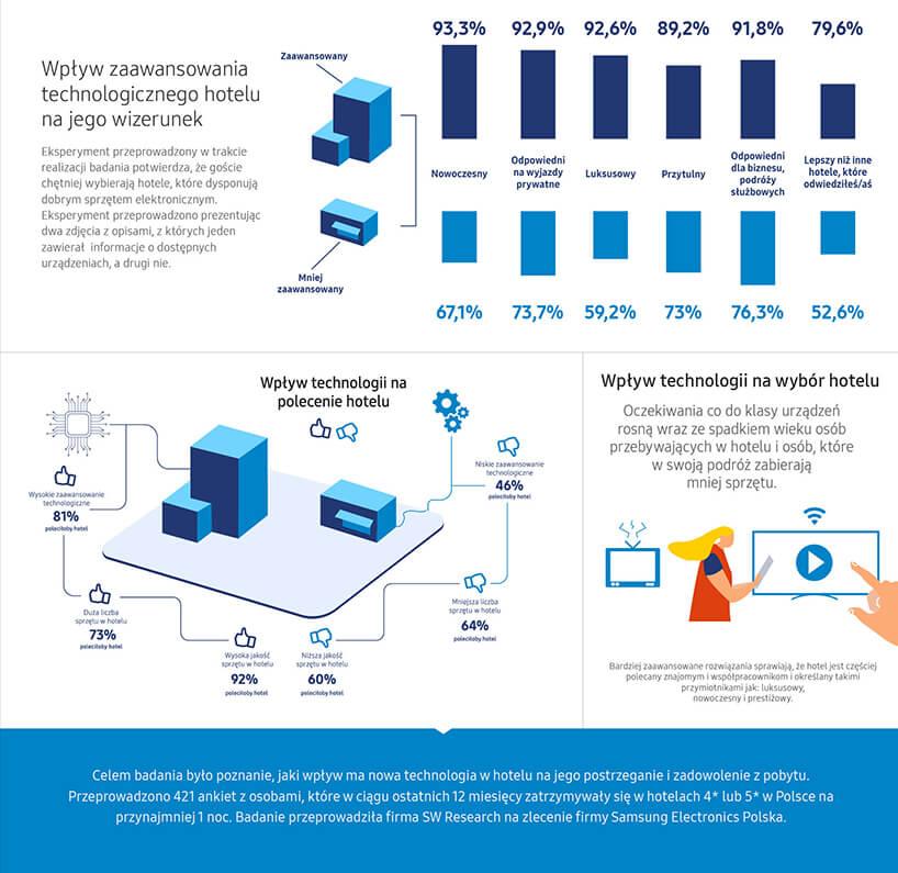 infografika nr 3 zraportu Samsung Polska Nowoczesne technologie whotelach 2019