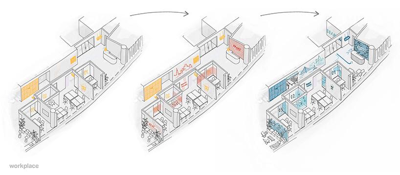 schemat zmiany elementów rysunek zopisanymi elementami wayfinding ispace branding