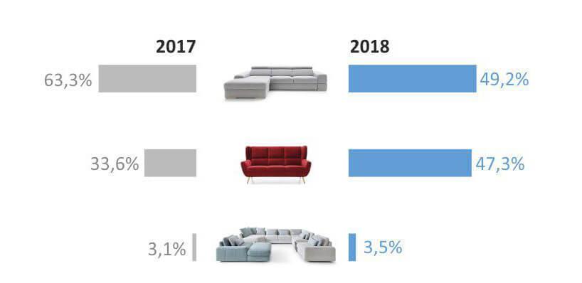 wykresy ze zdjęciami różnych typami sof