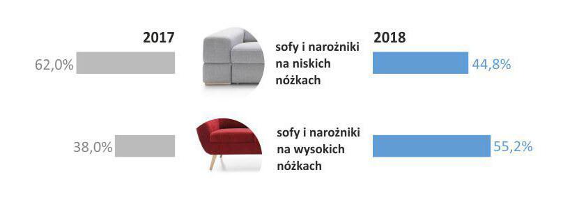 porównaie dwóch typów sof wlatach 2017 i2018