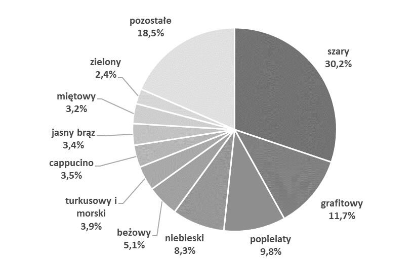 wykres kołowy wszarościach